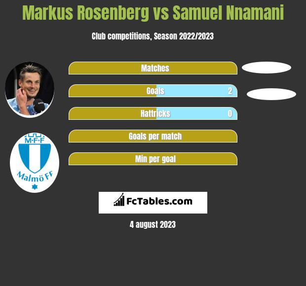 Markus Rosenberg vs Samuel Nnamani h2h player stats