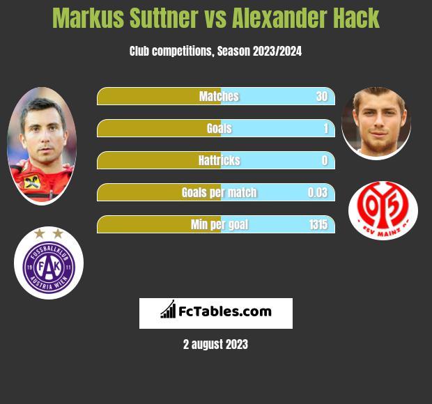 Markus Suttner vs Alexander Hack infographic