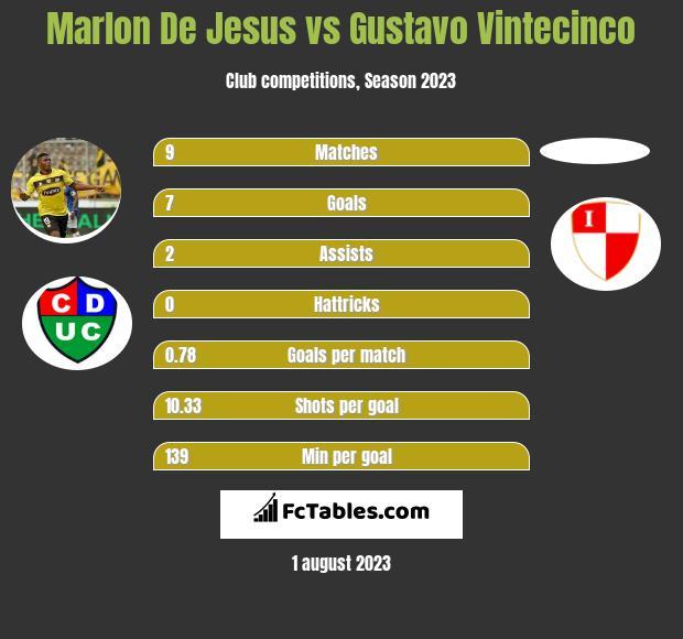 Marlon De Jesus vs Gustavo Vintecinco h2h player stats