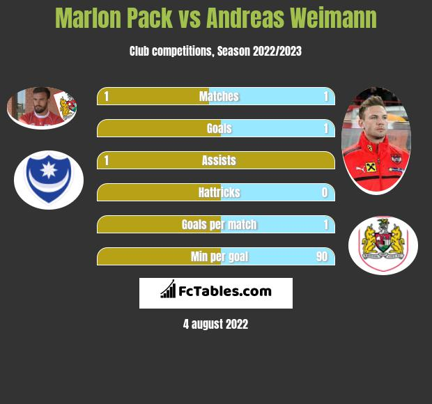 Marlon Pack infographic statistics for Bristol City