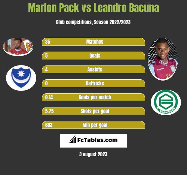 Marlon Pack vs Leandro Bacuna infographic