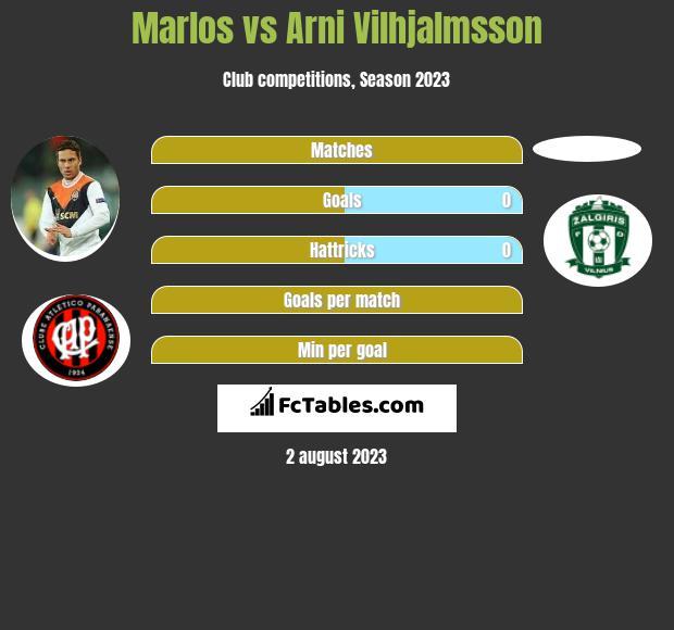 Marlos vs Arni Vilhjalmsson infographic