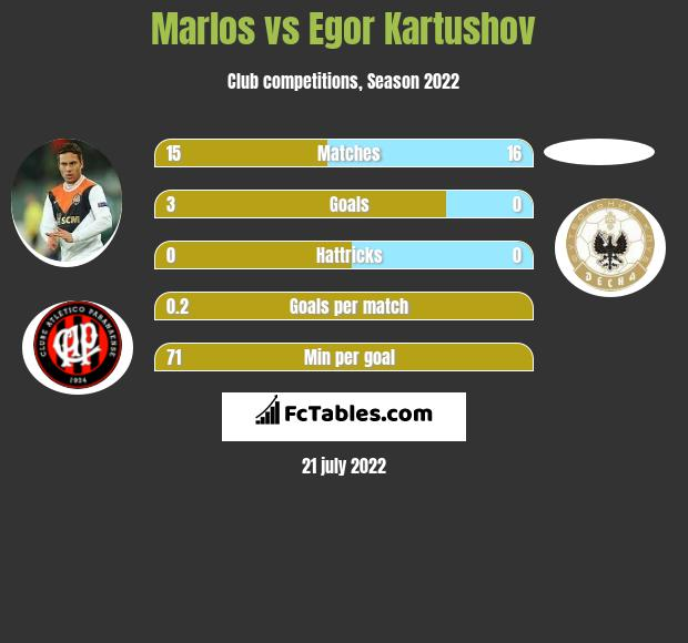 Marlos vs Egor Kartushov infographic