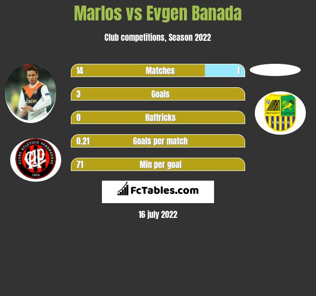Marlos vs Evgen Banada infographic