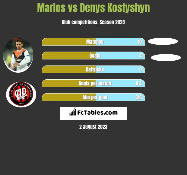 Marlos vs Denys Kostyshyn infographic