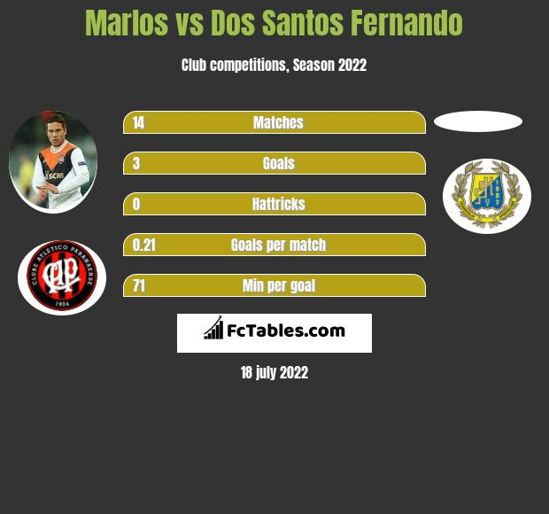 Marlos vs Dos Santos Fernando infographic