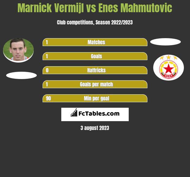 Marnick Vermijl vs Enes Mahmutović infographic