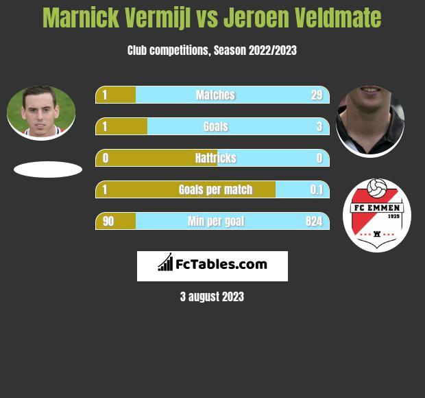 Marnick Vermijl vs Jeroen Veldmate infographic