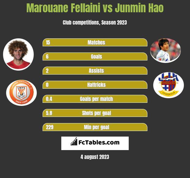 Marouane Fellaini vs Junmin Hao infographic