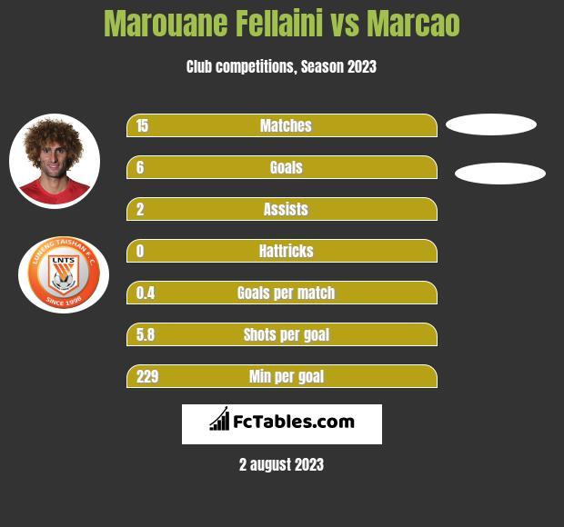 Marouane Fellaini vs Marcao infographic