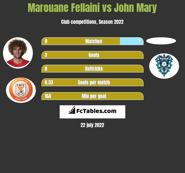 Marouane Fellaini vs John Mary infographic