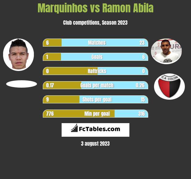 Marquinhos vs Ramon Abila h2h player stats