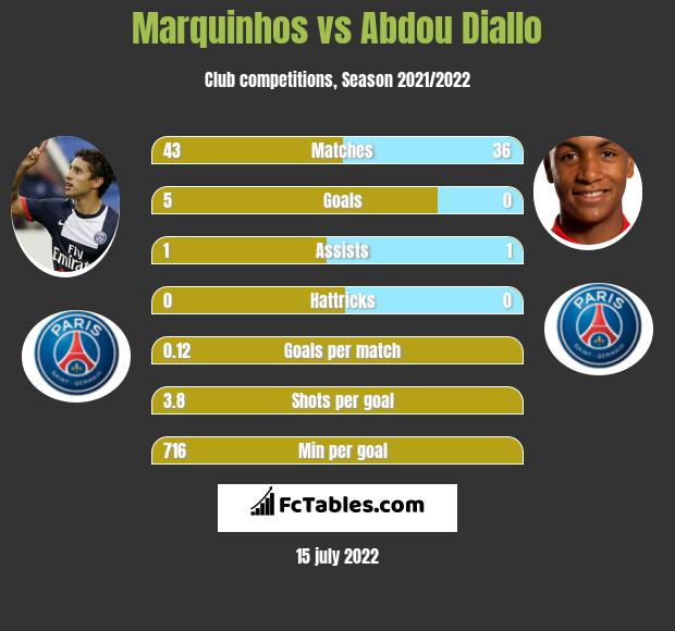 Marquinhos vs Abdou Diallo infographic