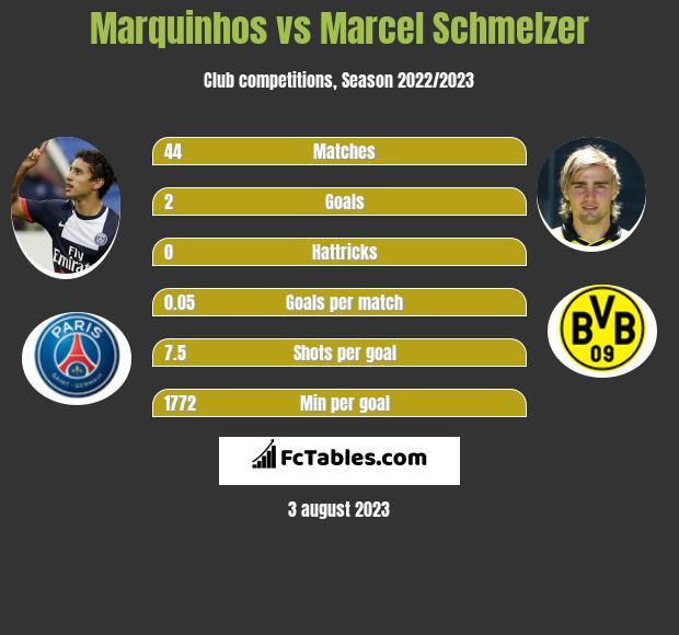 Marquinhos vs Marcel Schmelzer infographic