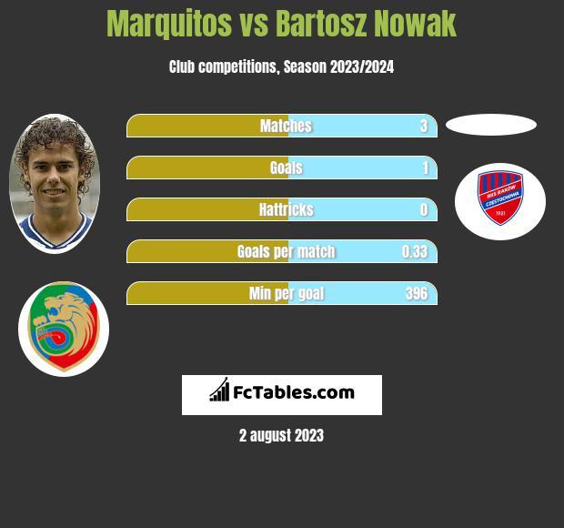 Marquitos vs Bartosz Nowak h2h player stats