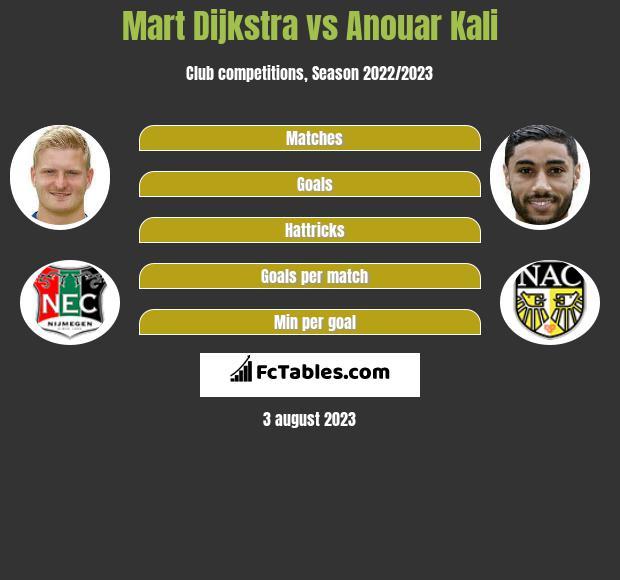 Mart Dijkstra vs Anouar Kali infographic