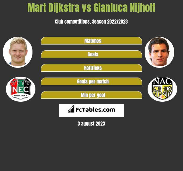 Mart Dijkstra vs Gianluca Nijholt infographic