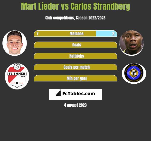 Mart Lieder vs Carlos Strandberg h2h player stats
