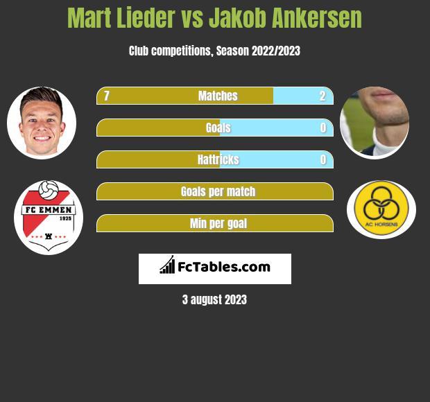 Mart Lieder vs Jakob Ankersen h2h player stats