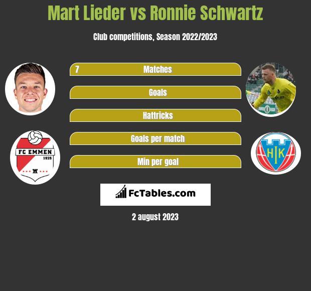 Mart Lieder vs Ronnie Schwartz h2h player stats