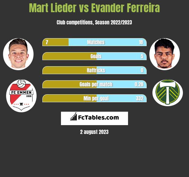 Mart Lieder vs Evander Ferreira h2h player stats