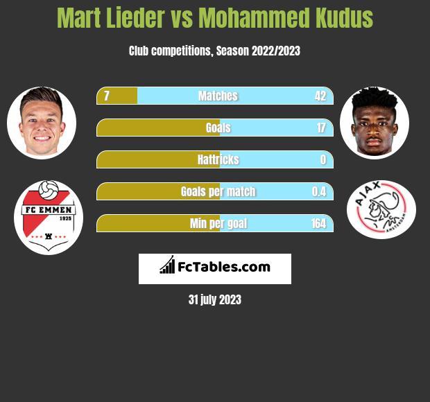Mart Lieder vs Mohammed Kudus h2h player stats