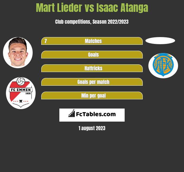 Mart Lieder vs Isaac Atanga h2h player stats