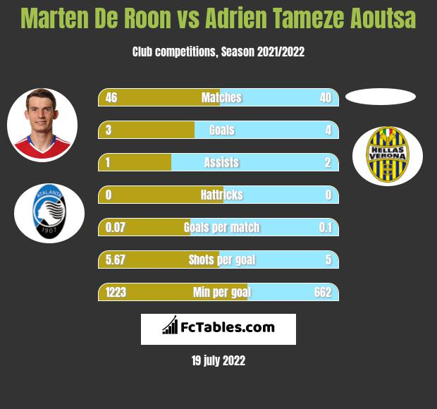 Marten De Roon vs Adrien Tameze Aoutsa infographic