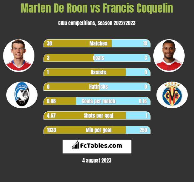 Marten De Roon vs Francis Coquelin infographic