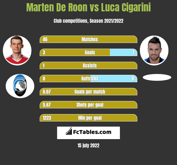 Marten De Roon vs Luca Cigarini infographic