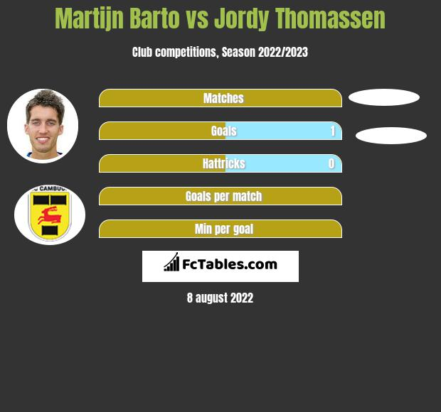 Martijn Barto vs Jordy Thomassen h2h player stats
