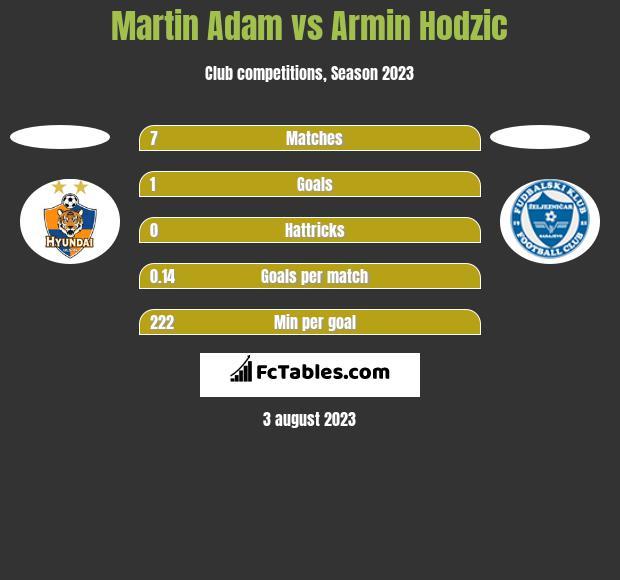 Martin Adam vs Armin Hodzic h2h player stats