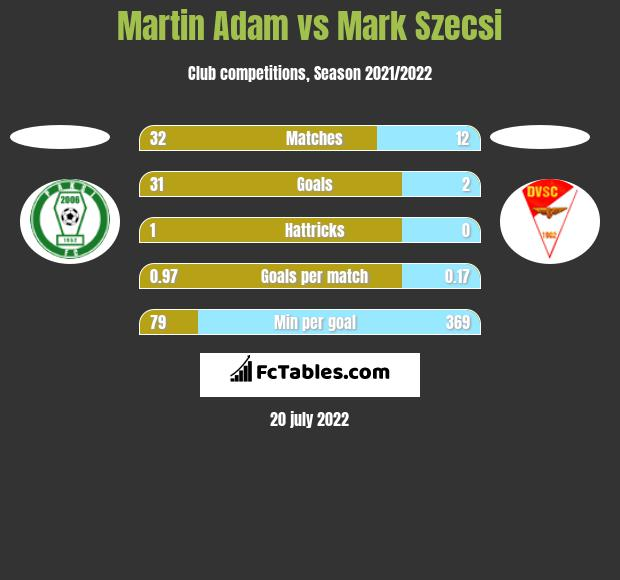 Martin Adam vs Mark Szecsi h2h player stats
