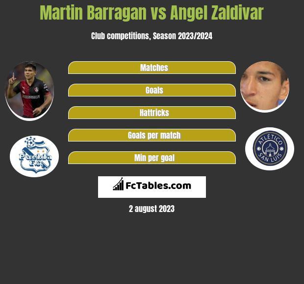 Martin Barragan vs Angel Zaldivar infographic