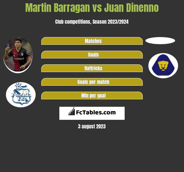 Martin Barragan vs Juan Dinenno infographic