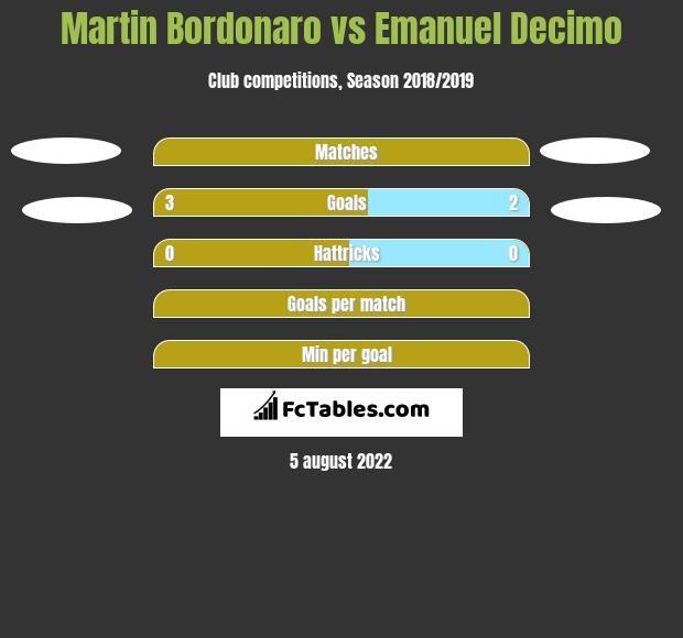 Martin Bordonaro vs Emanuel Decimo h2h player stats