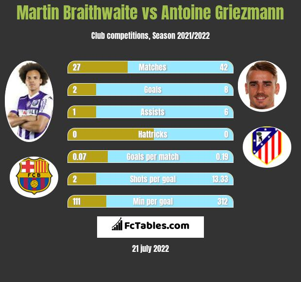 Martin Braithwaite vs Antoine Griezmann infographic