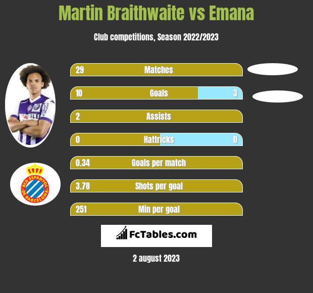 Martin Braithwaite vs Emana h2h player stats