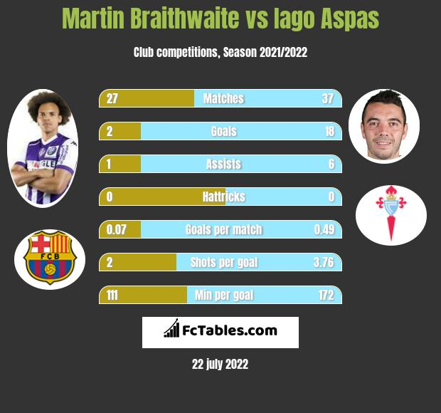 Martin Braithwaite vs Iago Aspas h2h player stats