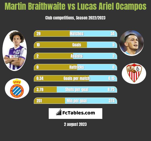 Martin Braithwaite vs Lucas Ariel Ocampos infographic