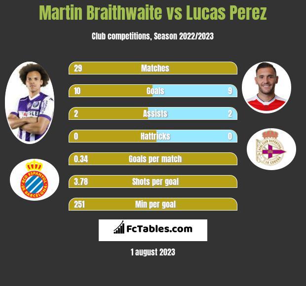 Martin Braithwaite vs Lucas Perez h2h player stats