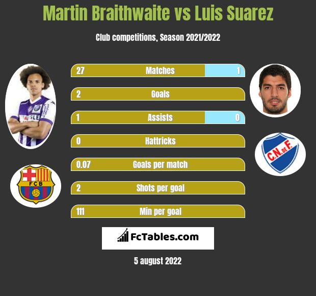 Martin Braithwaite infographic statistics for Barcelona