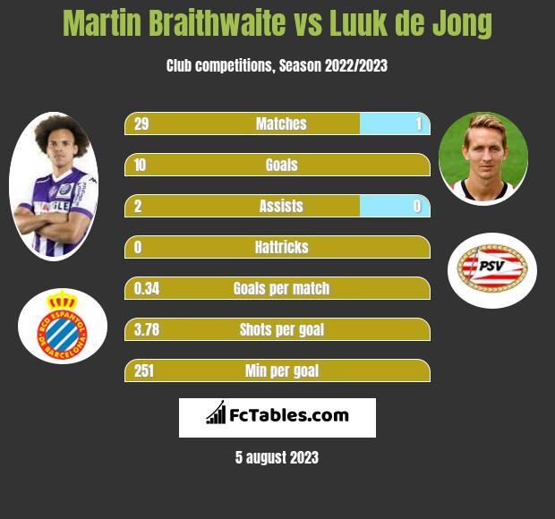 Martin Braithwaite vs Luuk de Jong infographic