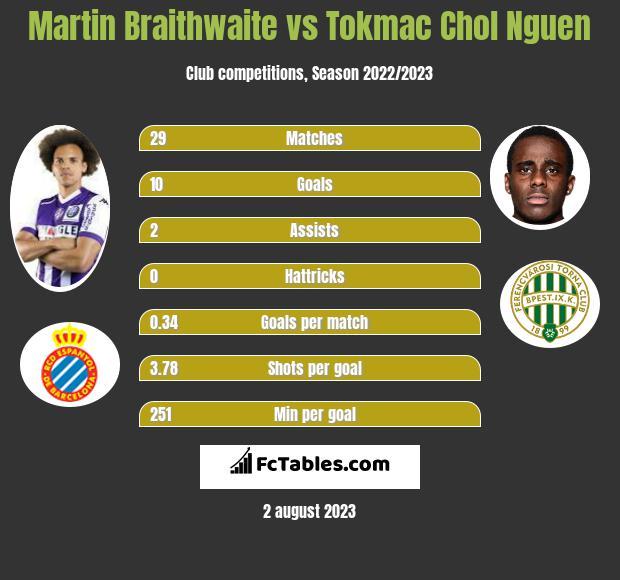 Martin Braithwaite vs Tokmac Chol Nguen infographic