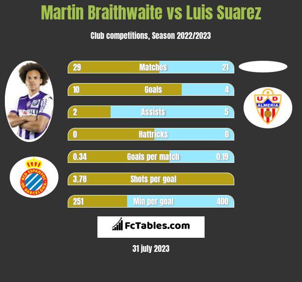 Martin Braithwaite vs Luis Suarez infographic