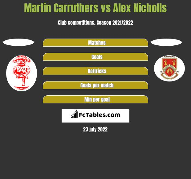 Martin Carruthers Vs Alex Nicholls Compare Two Players Stats 2018