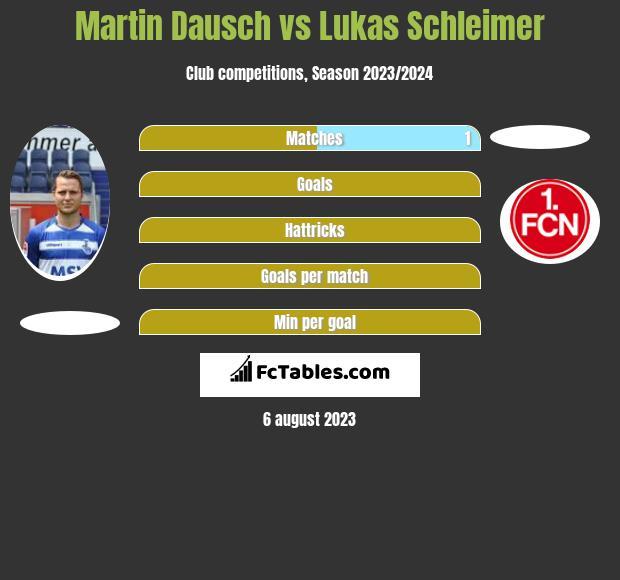 Martin Dausch vs Lukas Schleimer h2h player stats