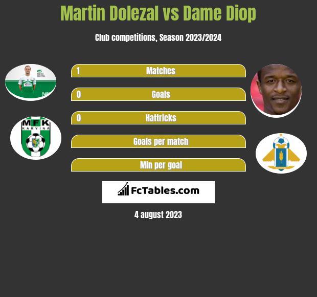 Martin Dolezal vs Dame Diop h2h player stats