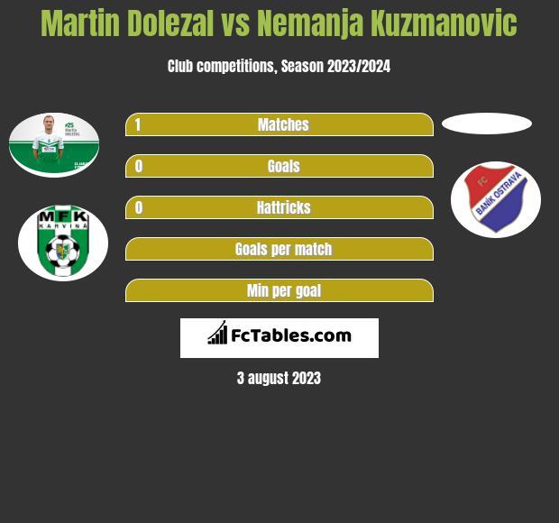 Martin Dolezal vs Nemanja Kuzmanovic h2h player stats