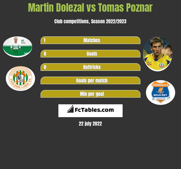 Martin Dolezal vs Tomas Poznar h2h player stats